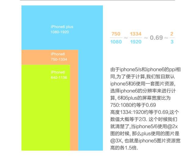 iphone的分辨率和ppi