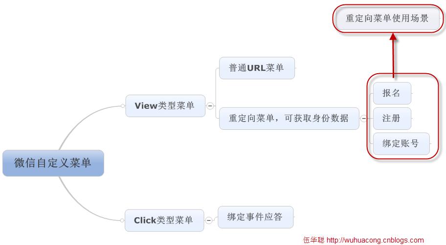 微信菜单的多种表现形式应用