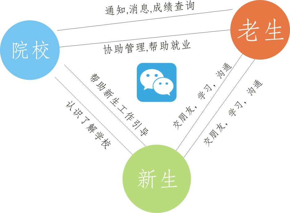 微信公众号开发之院校行业应用