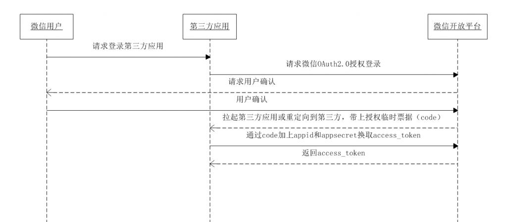 access_token时序图