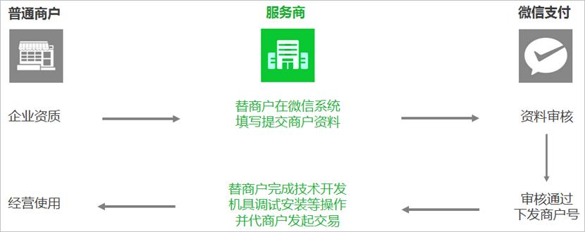 微信支付服务商模式