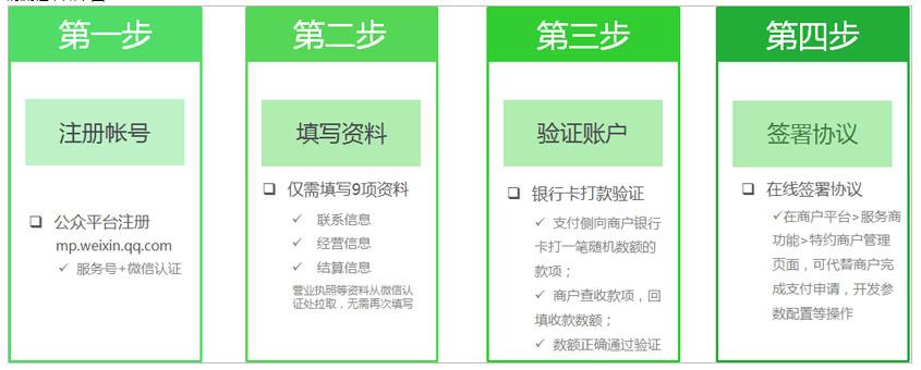 微信支付服务商接入流程